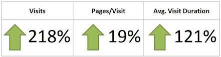 on site metrics
