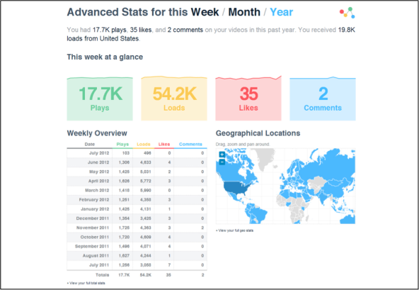 Vimeo-Stats