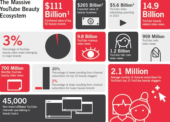The-Massive-YouTube-Beauty-Ecosystem
