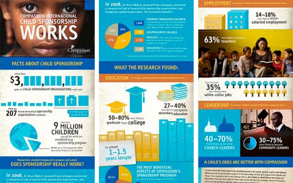 Non-Profit Infographics