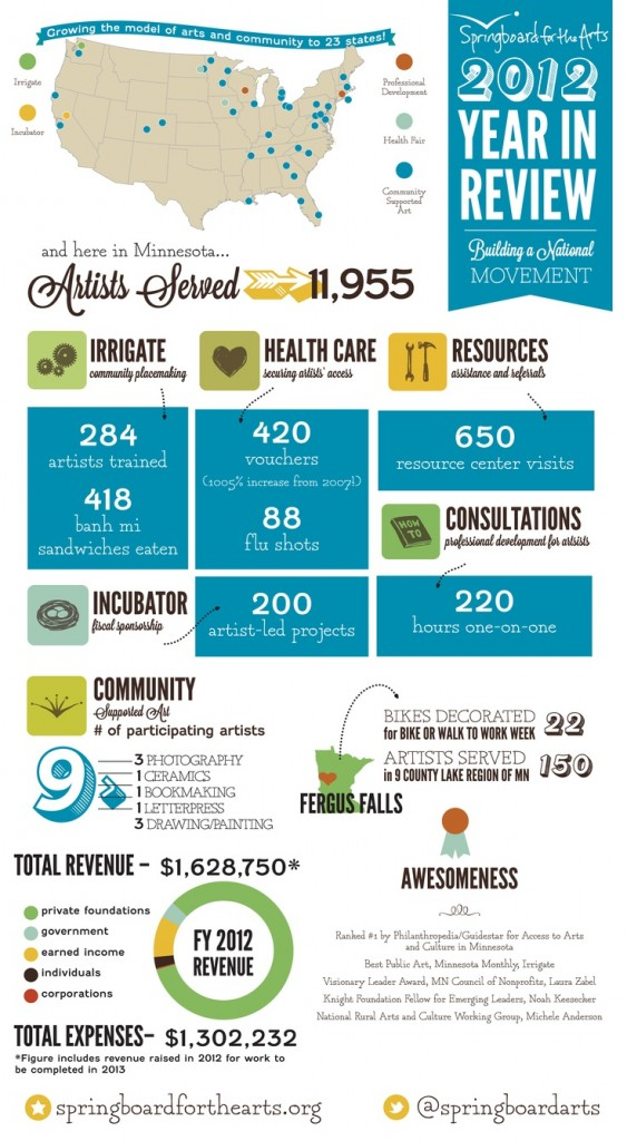 Sample Non-Profit Infographic